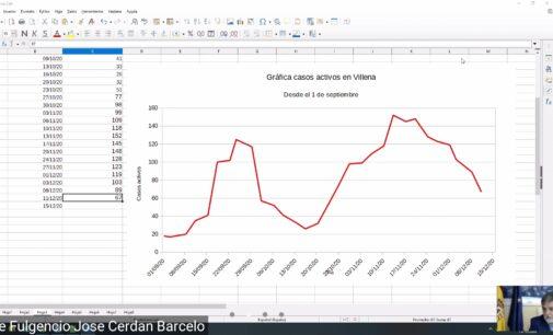 Continúa el descenso de contagios por coronavirus en Villena